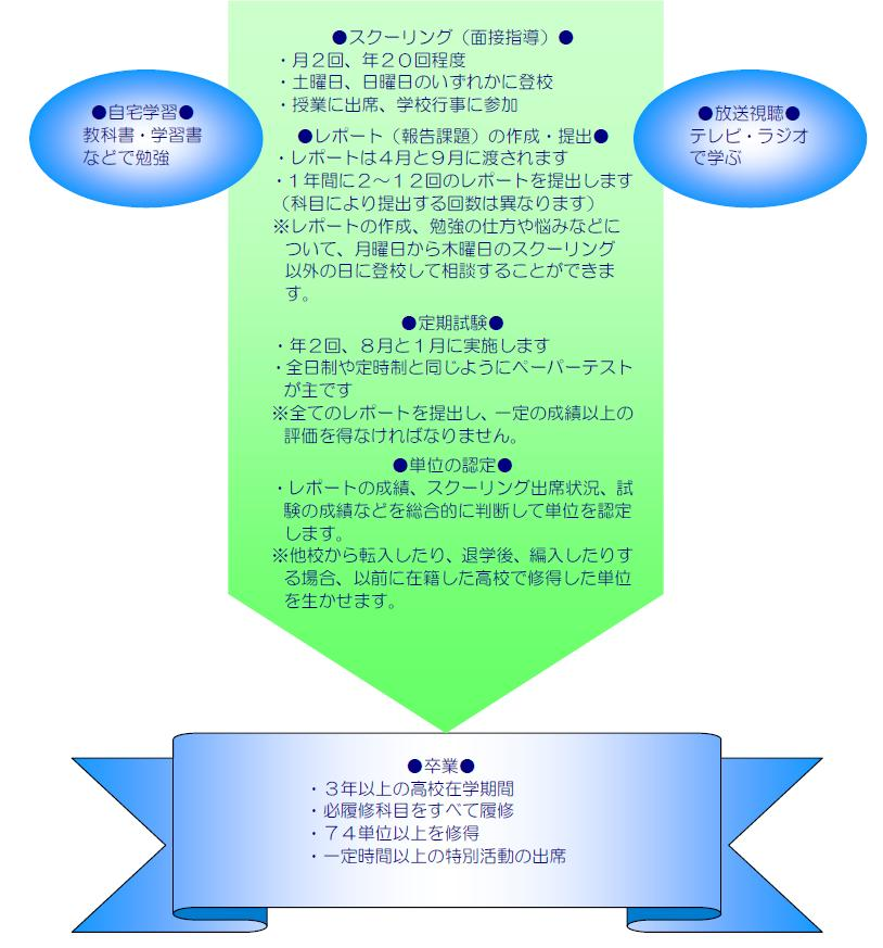 船江高等学校 - 新潟県 公立